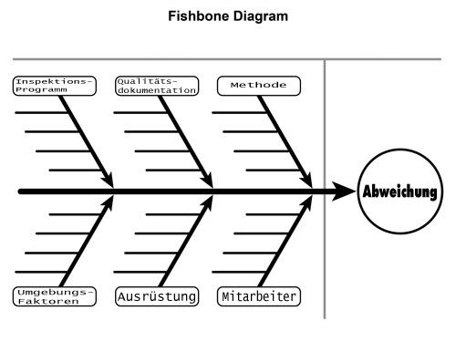 fishbone 17020